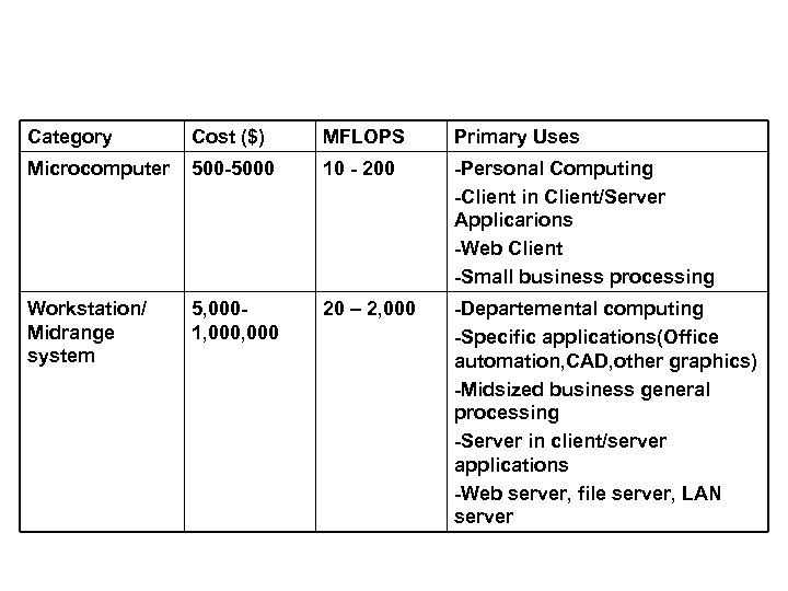 Category Cost ($) MFLOPS Primary Uses Microcomputer 500 -5000 10 - 200 -Personal Computing