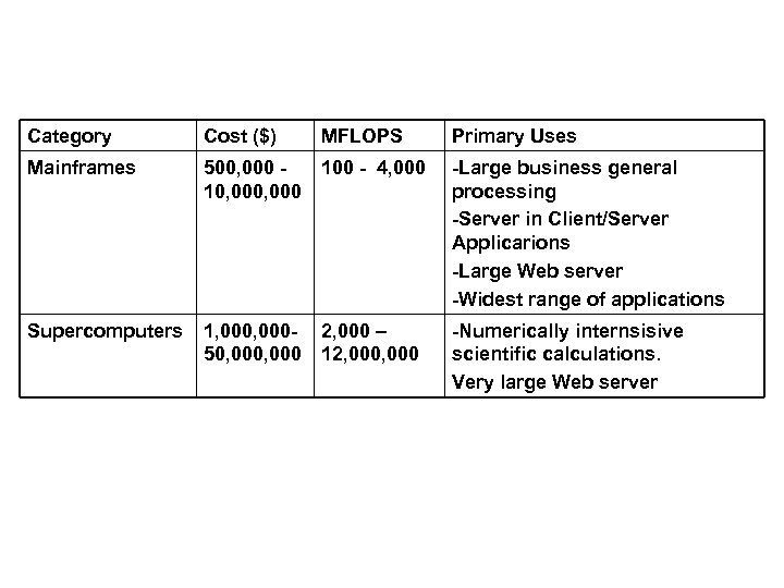 Category Cost ($) MFLOPS Primary Uses Mainframes 500, 000 100 - 4, 000 10,