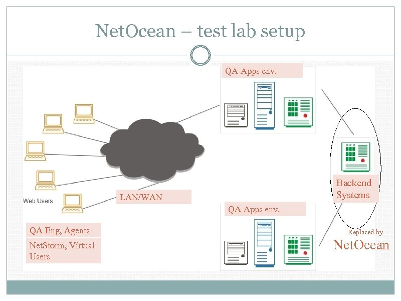 Net. Ocean – test lab setup QA Apps env. Backend Systems LAN/WAN QA Apps