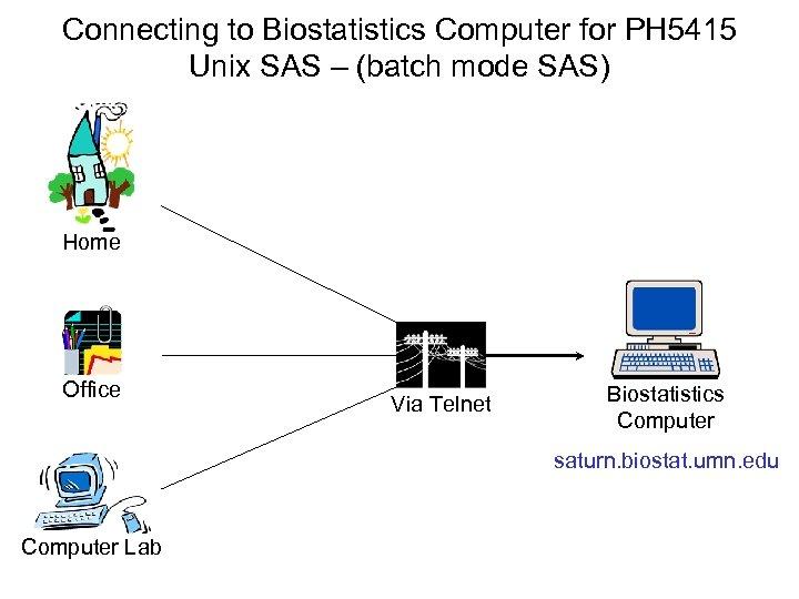 Connecting to Biostatistics Computer for PH 5415 Unix SAS – (batch mode SAS) Home