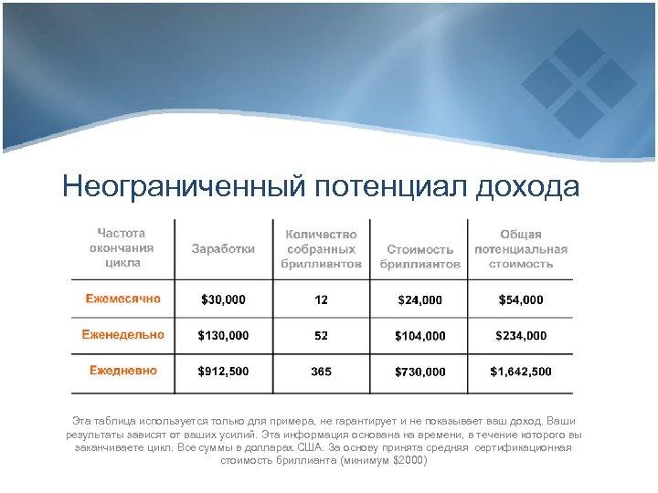Неограниченный потенциал дохода Эта таблица используется только для примера, не гарантирует и не показывает