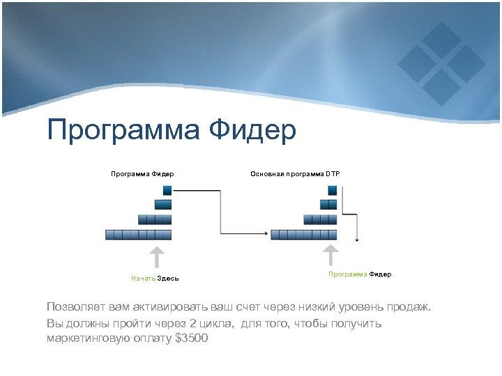 Программа Фидер Начать Здесь Основная программа DTP Программа Фидер Позволяет вам активировать ваш счет