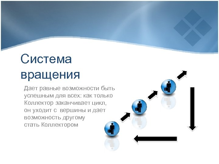 Система вращения Дает равные возможности быть успешным для всех: как только Коллектор заканчивает цикл,