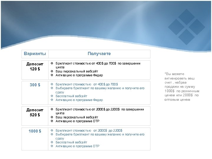 Варианты Депозит 120 $ Получаете v Бриллиант стоимостью от 400$ до 700$ по завершении