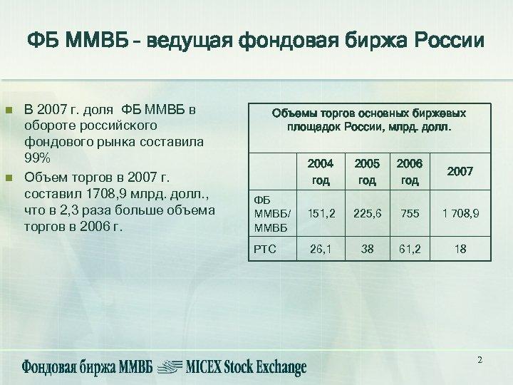 ФБ ММВБ – ведущая фондовая биржа России n n В 2007 г. доля ФБ