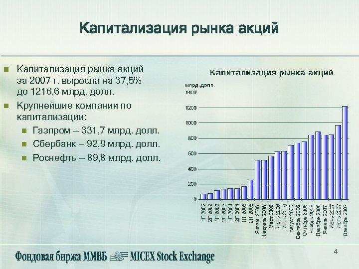 Капитализация рынка акций n n Капитализация рынка акций за 2007 г. выросла на 37,