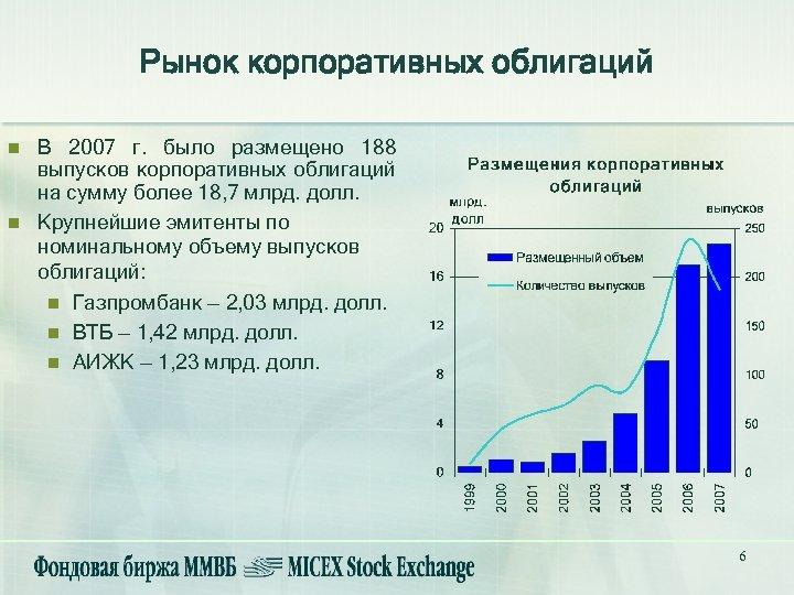 Рынок корпоративных облигаций n n В 2007 г. было размещено 188 выпусков корпоративных облигаций