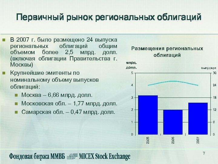 Первичный рынок региональных облигаций n n В 2007 г. было размещено 24 выпуска региональных