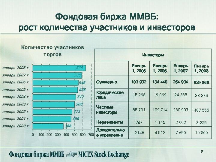 Фондовая биржа ММВБ: рост количества участников и инвесторов Инвесторы Январь 1, 2005 Январь 1,