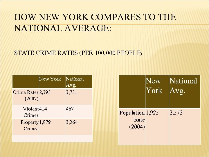 HOW NEW YORK COMPARES TO THE NATIONAL AVERAGE: STATE CRIME RATES (PER 100, 000