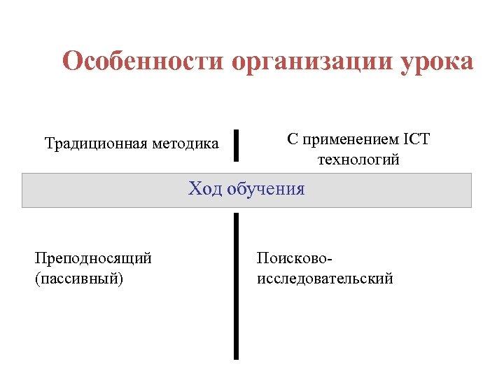 Особенности организации урока Традиционная методика С применением ICT технологий Ход обучения Преподносящий (пассивный) Поисковоисследовательский
