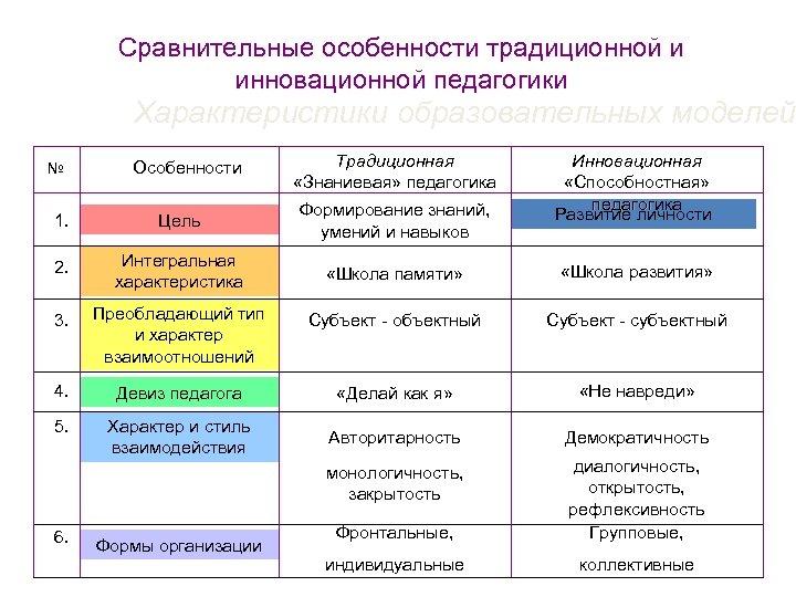 Сравнительные особенности традиционной и инновационной педагогики Характеристики образовательных моделей № Особенности Традиционная «Знаниевая» педагогика
