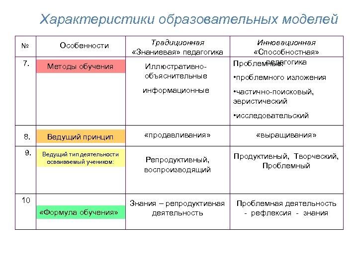 Характеристики образовательных моделей № 7. Особенности Методы обучения Традиционная «Знаниевая» педагогика Иллюстративнообъяснительные информационные Инновационная