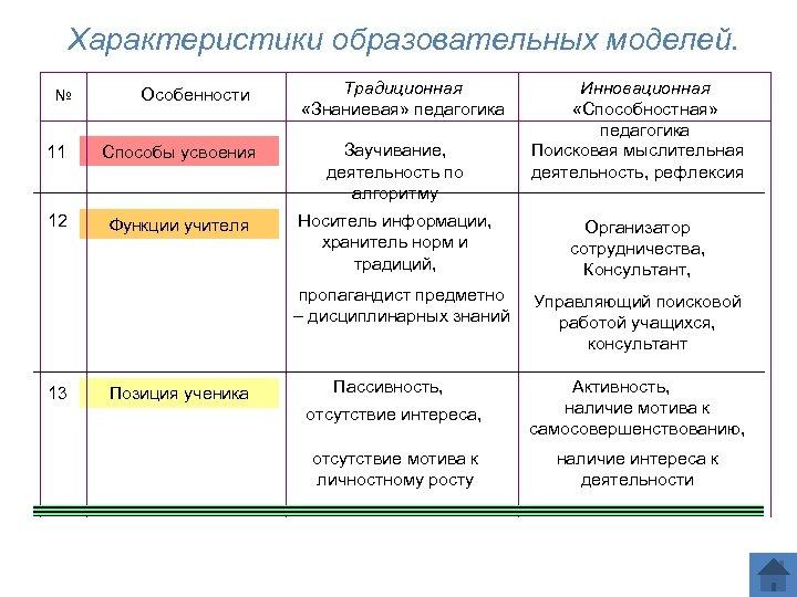 Характеристики образовательных моделей. № Особенности Традиционная «Знаниевая» педагогика 11 Способы усвоения Заучивание, деятельность по