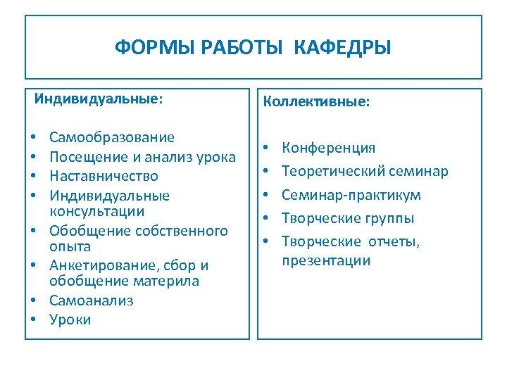 ФОРМЫ РАБОТЫ КАФЕДРЫ Индивидуальные: • • Самообразование Посещение и анализ урока Наставничество Индивидуальные консультации