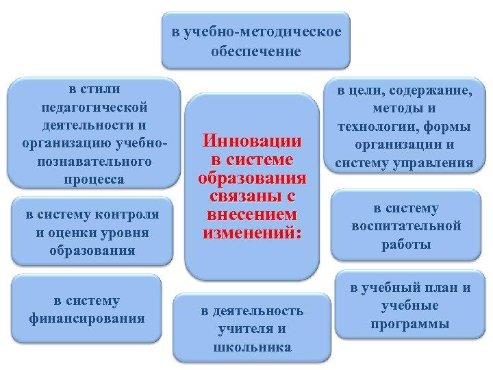 в учебно-методическое обеспечение в стили педагогической деятельности и организацию учебнопознавательного процесса в систему контроля