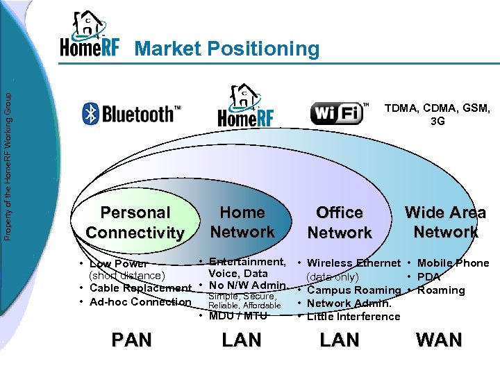 Property of the Home. RF Working Group Market Positioning TDMA, CDMA, GSM, 3 G