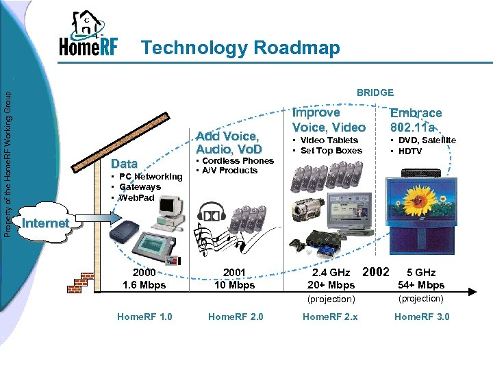 Property of the Home. RF Working Group Technology Roadmap BRIDGE Data • PC Networking