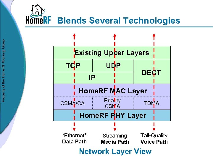 Property of the Home. RF Working Group Blends Several Technologies Existing Upper Layers UDP