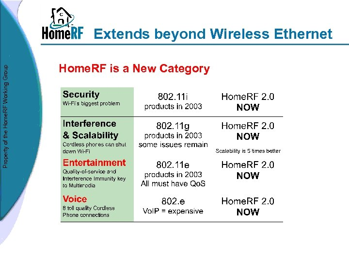 Property of the Home. RF Working Group Extends beyond Wireless Ethernet Home. RF is