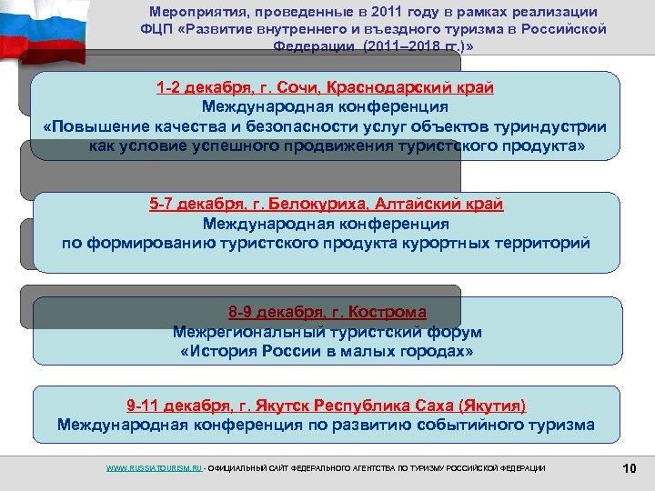 Мероприятия, проведенные в 2011 году в рамках реализации ФЦП «Развитие внутреннего и въездного туризма
