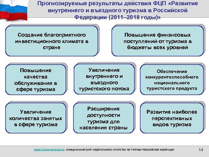 Прогнозируемые результаты действия ФЦП «Развитие внутреннего и въездного туризма в Российской Федерации (2011– 2018