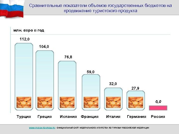 Сравнительные показатели объемов государственных бюджетов на продвижение туристского продукта млн. евро в год 112,