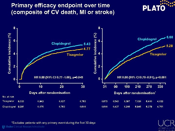 Primary efficacy endpoint over time (composite of CV death, MI or stroke) 8 6