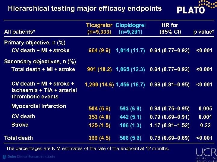 Hierarchical testing major efficacy endpoints All patients* Ticagrelor Clopidogrel (n=9, 333) (n=9, 291) HR