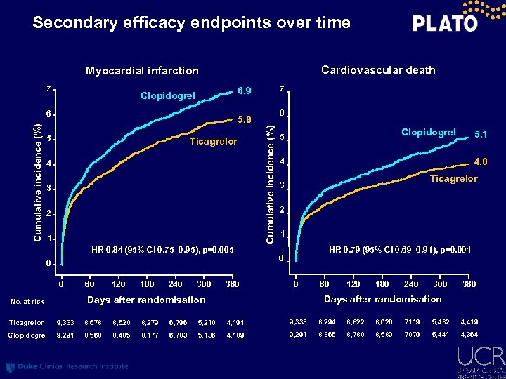Secondary efficacy endpoints over time Cardiovascular death Myocardial infarction 7 6 6 5. 8