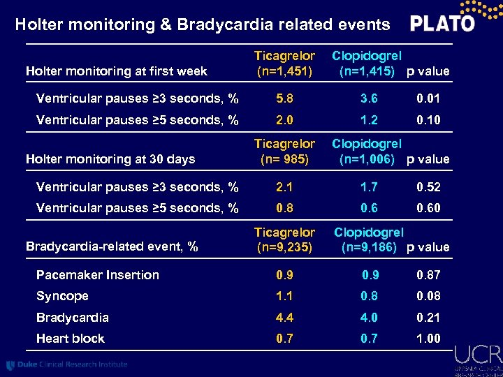 Holter monitoring & Bradycardia related events Holter monitoring at first week Ticagrelor (n=1, 451)