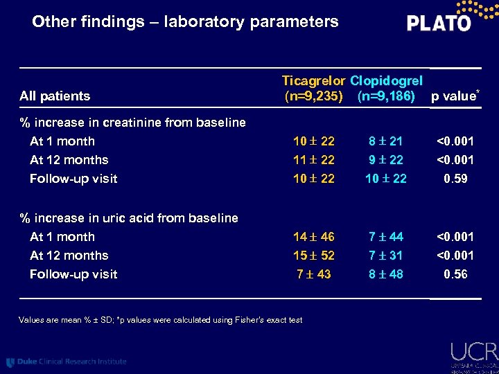 Other findings – laboratory parameters All patients Ticagrelor Clopidogrel (n=9, 235) (n=9, 186) p