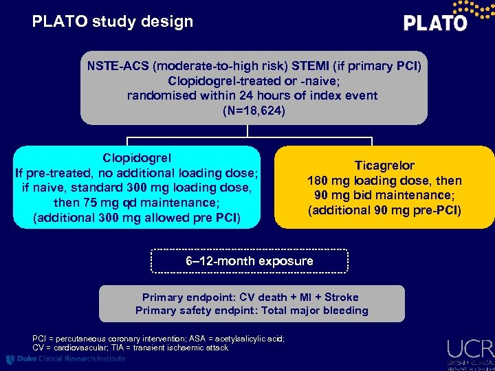 PLATO study design NSTE-ACS (moderate-to-high risk) STEMI (if primary PCI) Clopidogrel-treated or -naive; randomised