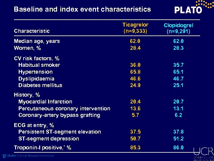 Baseline and index event characteristics Ticagrelor (n=9, 333) Clopidogrel (n=9, 291) Median age, years