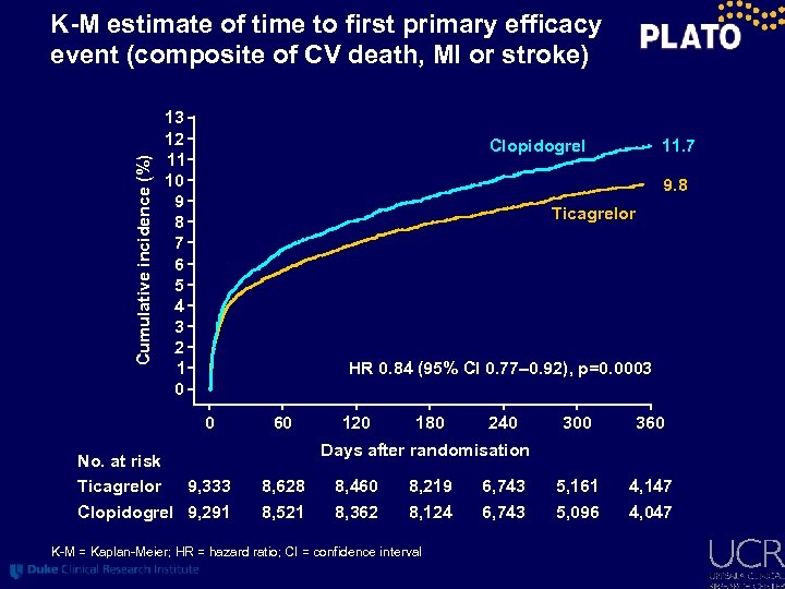 Cumulative incidence (%) K-M estimate of time to first primary efficacy event (composite of