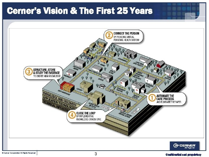 Cerner's Vision & The First 25 Years © Cerner Corporation All Rights Reserved 3