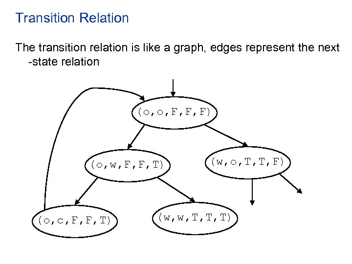 Transition Relation The transition relation is like a graph, edges represent the next -state