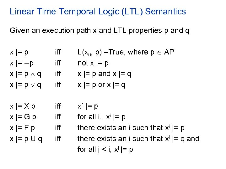Linear Time Temporal Logic (LTL) Semantics Given an execution path x and LTL properties