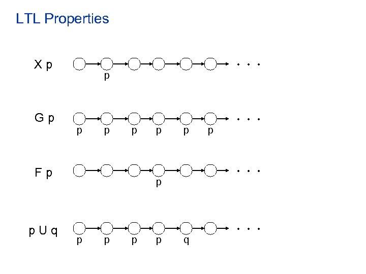 LTL Properties . . . Xp p . . . Gp p p .