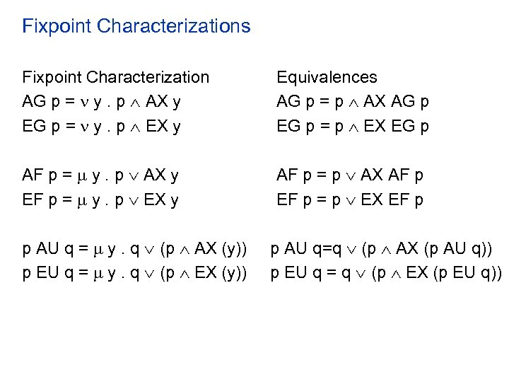 Fixpoint Characterizations Fixpoint Characterization AG p = y. p AX y EG p =