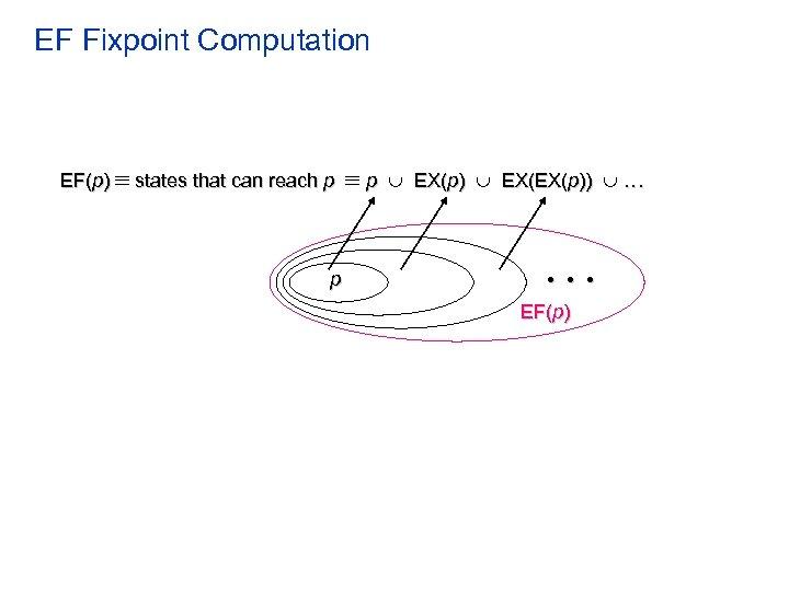 EF Fixpoint Computation EF(p) states that can reach p p p EX(p) EX(EX(p)) .