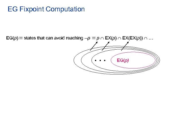 EG Fixpoint Computation EG(p) states that can avoid reaching p p EX(p) EX(EX(p)) .