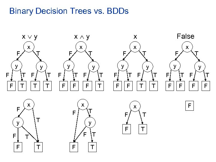 Binary Decision Trees vs. BDDs x y x False x x F T y