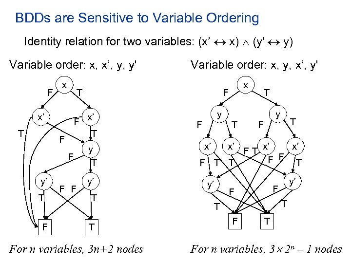 BDDs are Sensitive to Variable Ordering Identity relation for two variables: (x' x) (y'