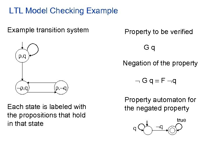 LTL Model Checking Example transition system Property to be verified Gq p, q Negation