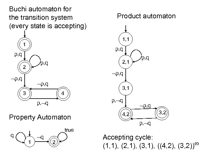 Buchi automaton for the transition system (every state is accepting) Product automaton 1, 1
