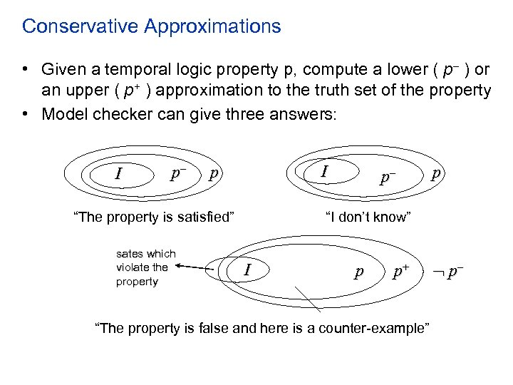 Conservative Approximations • Given a temporal logic property p, compute a lower ( p