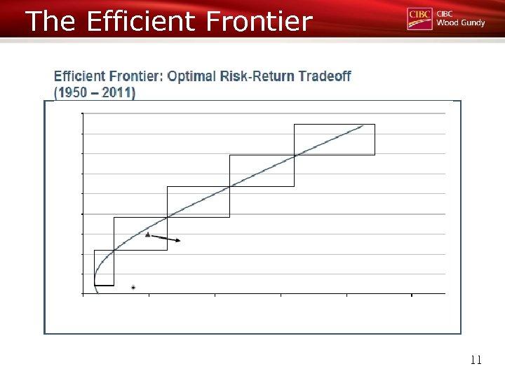 The Efficient Frontier 11