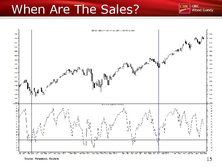 When Are The Sales? Source: Metastock, Reuters 15