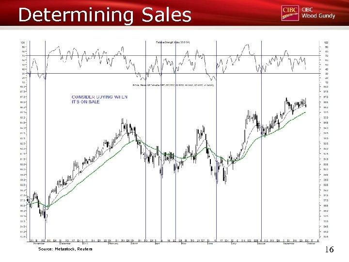 Determining Sales Source: Metastock, Reuters 16